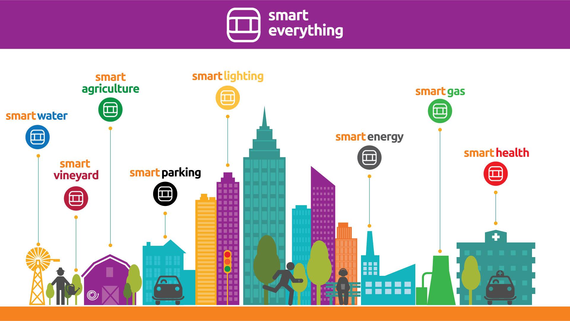 WATT+VOLT smarteverything IoT
